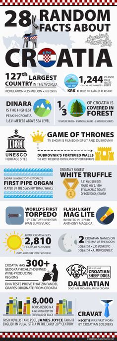Facts About Croatia Infographic - Croatia Travel Blog