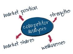 How to do Competitive Analysis for Strategic Marketing Online Competitive Intelligence, Competitive Analysis, Online Marketing Companies, Internet Marketing, Content Marketing, Marketing Communications, Digital Marketing Strategy, Scientific Writing, Create Online Store