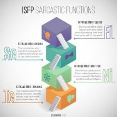 ▶ Get this on a pillow or a notebook - a perfect gift for your ISFP!Sarcastic Functions series: INTP | INTJ | INFJ | INFP | ENTP | ENTJ | ENFP | ENFJ | ISFJ | ISFP | ISTJ | ISTP | More coming soon