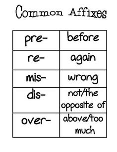 Prefixes & Suffixes: An Interactive Working with Words ...