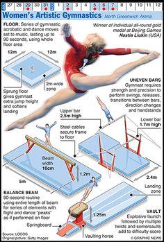 #OLYMPICS 2012: Women's Artistic Gymnastics    Credit: Graphic News Ltd    www.guardian.co.uk/sport/datablog/gallery/2012/jun/25/olympics-infographics-gymnastics?CMP=SOCNETIMG8759I