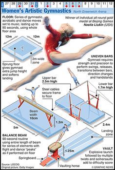#OLYMPICS 2012: Women's Artistic Gymnastics    Credit: Graphic News Ltd    www.guardian.co.uk/sport/datablog/gallery/2012/jun/25/olympics-infographics-gymnastics?CMP=SOCNETIMG8759I