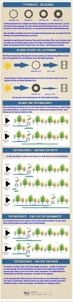 Infografik Blende und Tiefenschärfe