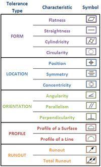 Control Engineering Diagram Symbols - Schematic Diagrams