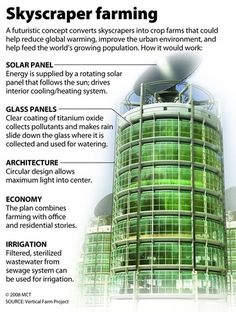 Vertical farming is one answer. Combined with aquaponics it becomes a monster of sustainable agriculture.