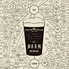 Fab.com | Very Many Varieties of Beer18x24
