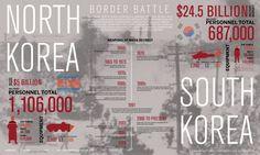 Border Battle | North Korea/South Korea