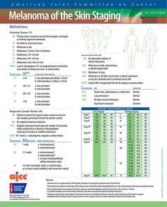 14231a - Melanoma Diagnoser