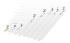 A schematic visualization of Olympic finishers.