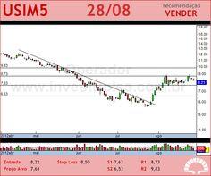 USIMINAS - USIM5 - 28/08/2012 #USIM5 #analises #bovespa