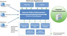 Encrypting Virtual Machines with HyTrust's New Acquisition: HighCloud Security