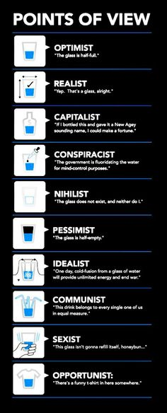 So the glass half-full or half empty? Points of view. [Info Graphic]