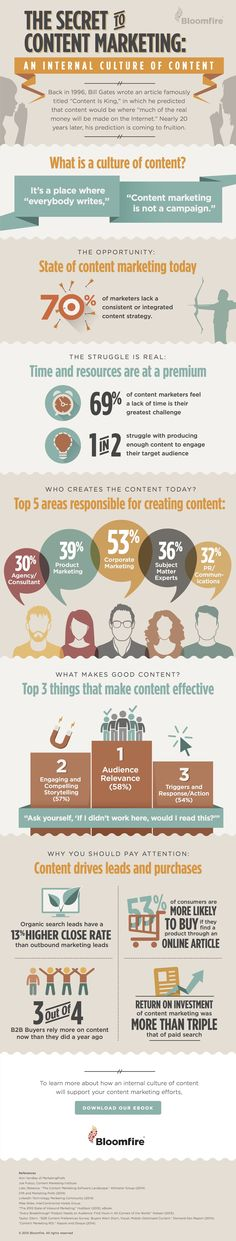 "#CONTENTMARKETING - ""Content marketing secrets. #content #marketing #business #inbound""."