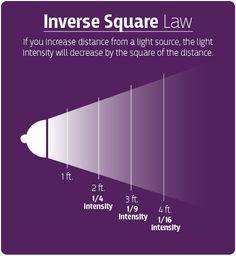 si aumenta la distancia desde una fuente de luz, la intensidad de la luz disminuye por el cuadrado de la distancia