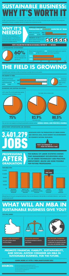 business: Why it's worth it [Infographic] sustainable business degree infographic Happy to have my MBA in sustainable business!sustainable business degree infographic Happy to have my MBA in sustainable business! Business Major, Harvard Business School, Green Business, Business Ethics, Social Entrepreneurship, Business Education, Business Studies, Conscience, Branding