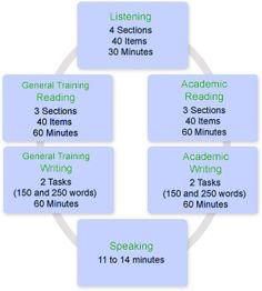 IELTS Exam Structure, 13 sample tests and many tips. https://www.facebook.com/IELTSTestPreparationKarachi