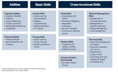 4 Industrial Revolutions, Resource Management, Emotional Intelligence, Social Skills, Comprehension, Learning Activities, Screen Shot, Flexibility, Content