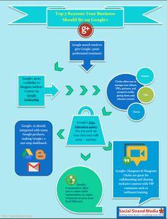 Os 7 principais motivos para sua marca estar no Google+.