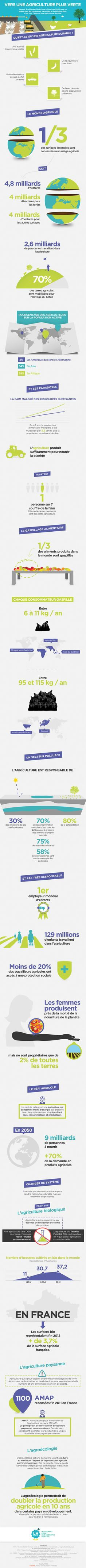 Infographie : L'agriculture durable on Behance