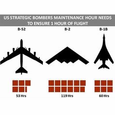 "Infographics od ""US Strategic Bombers Maintenance Hours Needed to Ensure 1 Hour of Flight""  Source: Book of ""Atomic Audit, the Costs and Consequences of US Nuclear Weapons since 1940"""
