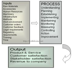 Process Management in Textiles High Speed Machining, Process Flow Chart, Industrial Engineering, Process Improvement, Human Resources, Management, Textiles, How To Plan, Fabrics