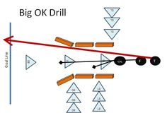 One of my favorite youth football drills is the Big Oklahoma Drill or the Big OK. This drill is second only to the SUMO drill that I run if we win a game. I first heard about the Big OK drill fro… Football Defense, Football Coaching Drills, Tackle Football, Flag Football, School Football, Football Stuff, Football Moms, Football Players, Tackling Drills