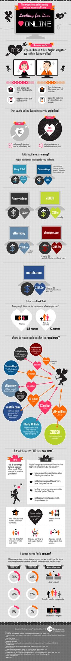 For Love or Money: Does Online Dating Really Work? | #Infographic