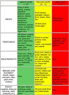 Glycemic Index Food Chart