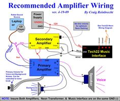 Recommended Amplifier Diagram