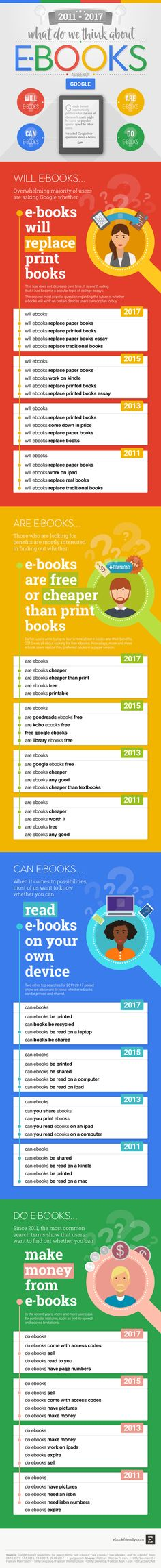 Google web search can bring interesting information about what internet users think about electronic books.