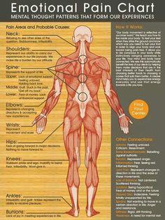 Body parts vs mental thots