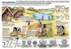 Vida de los hombres primitivos Oriental People, Die A, Historia Universal, Prehistoric World, Indigenous Tribes, Primitive Survival, Human Evolution, Mystery Of History, Texas History