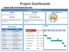 Project Dashboards Sample High Level Project Overview Project: Manhattan Objective Issues/Risks •Primary Manhattan rollo...