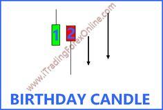 Oggi sono un po' arrabbiata, ho registrato un video di #trading #forex con la tecnica di scalping birthday candle, ma il software mi ha dato buca. Ecco qui la spiegazione:  http://www.itradingforexonline.com/2017/04/birthday-candle-scalping.html  Buone feste e a presto!