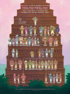 Devi or Supreme Goddess Adi Parashakti (The Creator of All Gods and Universe) The Hindu God Family Tree World Mythology, Greek Mythology, Egyptian Mythology, Roman Mythology, Greek Pantheon, Religion, Lore Olympus, Hindu Deities, Indian Gods