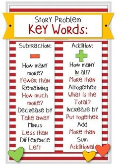 Grade Smarty-Arties taught by the Groovy Grandma!: Freebie Poster for Key Words for Math Story Problems by claudette Math Charts, Math Anchor Charts, Math Story Problems, Word Problems, Math Key Words, Teaching Math, Maths, Math Math, Math Vocabulary