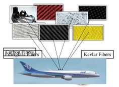 types of aircraft composite materials used