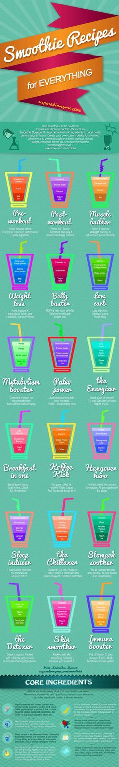 Smoothie Recipes For Everything [Infographic] ~ Damn Cool Pictures