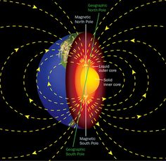12 Most Mysterious Facts About Earth - Mysteriesrunsolved Facts About Earth, Outer Core, Earth's Magnetic Field, University Of Calgary, Sun Solar, Science News, Extreme Weather, Earth Science, Spirituality