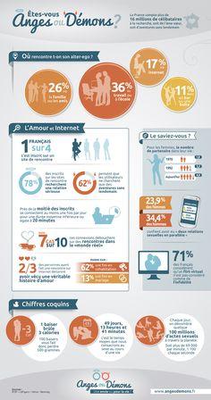infographie de l'amour & internet