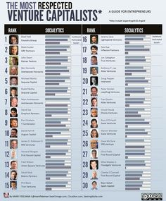 Top 30 Most Respected Venture Capitalists by Mark Fidelman