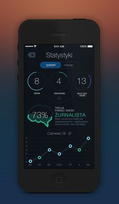 Lucid Dreaming app Stats [PL]  ....Click www.techniquesforastralprojection.com for ideas, tips, techniques and info on #AstralProjection and #LucidDreaming