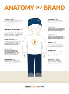 This #infographic outlines the different aspects from head to toe. These essential items are what a successful business #brand needs in order to stay ahead