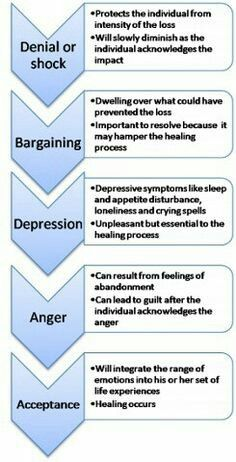 5 stages of grief by Elizabeth Kubler-Ross. It's very interesting how we cope with grief and loss. It's important to note that the stages can overlap or go out of order, and we can return to stages we've been to before. Definitely in anger. Grief Counseling, Counseling Activities, Therapy Activities, Therapy Worksheets, Work Activities, Trauma, Elizabeth Kubler Ross, Under Your Spell, Grief Support