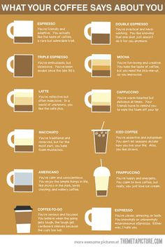 What your coffee says about you…