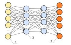 Deep Learning is a subset of machine learning AI. Unlike machine learning networks deep learning networks have more. Data Science, Computer Science, Transverse Flute, Logistic Regression, Decision Tree, Machine Learning Models, Complex Systems, Deep Learning, New Details