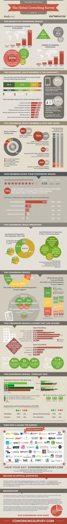 All stats are also summarised in an article on: http://www.deskmag.com/en/first-results-of-the-new-global-coworking-survey-2015-16