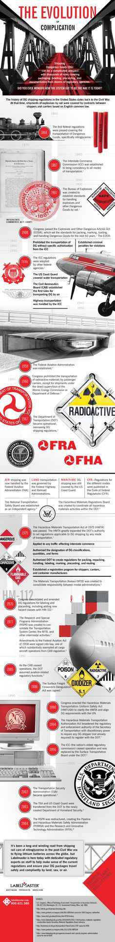 Today's fast-paced world may bear little resemblance to the 1860s, but the safe shipping of Dangerous Goods was every bit as important then as it is now. This infographic provides a brief retrospective on the key milestones and government agencies that have shaped US shipping regulations over the past 100+ years. #hazmat http://blog.labelmaster.com