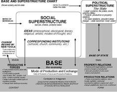 CUADRO: Marx - Estructura y Superestructura