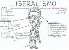 Mapa mental Liberalismo História